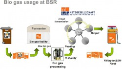 BSR Breaks Ground on Biogas Plant for Fuelling Fleet