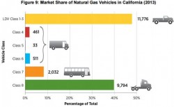 Report: NGV Market Share in California 2013