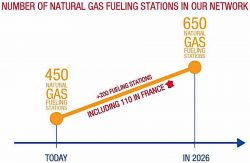 Total's NG station plans 2017