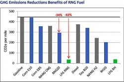 RNG Emissions reduction Chart by Coalition for RNG