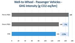 NGVA Europe Report - W-t-WGHG Intensity Chart Passenger Vehicles