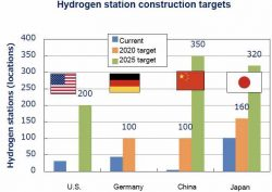 H2 Station Construction Targets