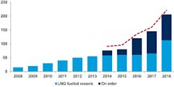 Growth LNG fuelled vessels by Drewry Maritime Research