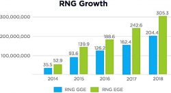 NGVA Chart from infographic re RNG growth 2018