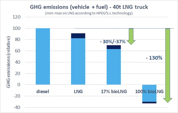 NGVAE GHG Emissions vehicle + fuel 40t LNG truck