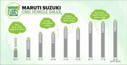Green Milestone for Maruti Suzuki CNG Vehicles